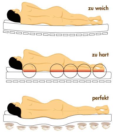 Relax 2000 Schlafergonomie Benzinger Wohnkonzepte